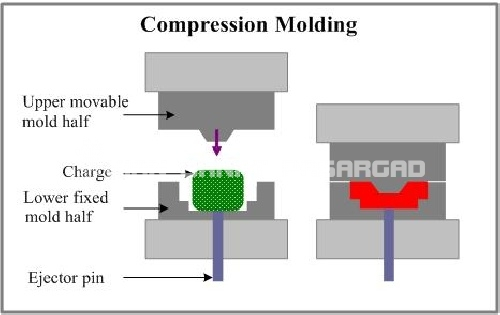 فشاررییی - روش ساخت منهول