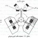 قالبگیری دورانی (Rotary Molding)