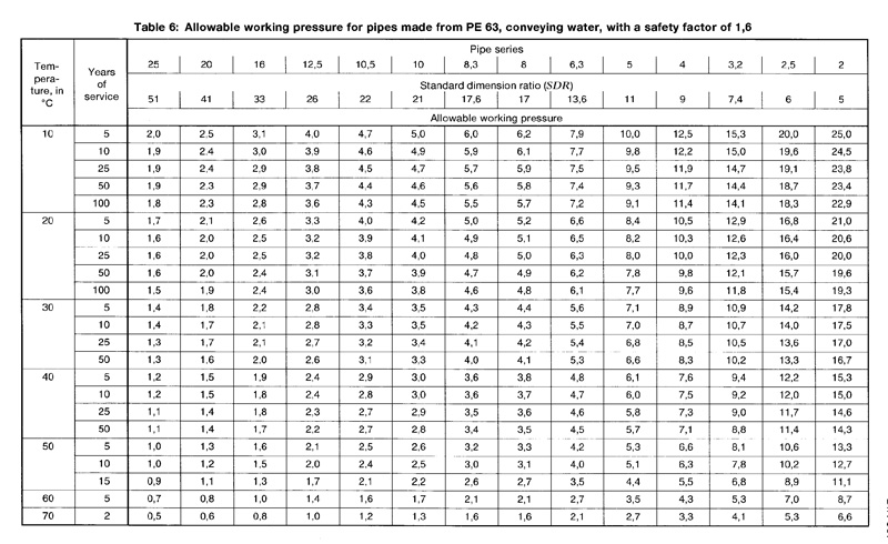 Din 8074 9 - جدول وزن و ضخامت لوله های پلی اتیلن