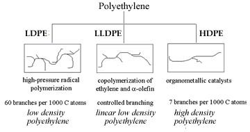 EffectofBranching - انواع گرید های پلی اتیلن