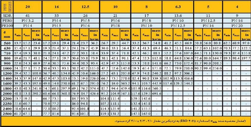 j2 - جدول وزن و ضخامت لوله های پلی اتیلن