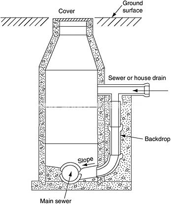 dropdetail - منهول ریزشی چیست