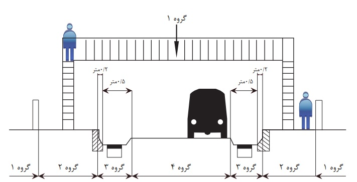Composite valves classes - نصب دریچه منهول