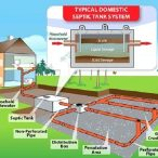 septic tank design septic tank soakaway design guide 146x146 - روش نصب سپتیک تانک