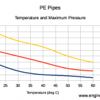 pe pipe temperature operating pressure 146x146 - اندازه اسمی لوله چیست